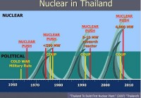 Thai-history-of-nuclear